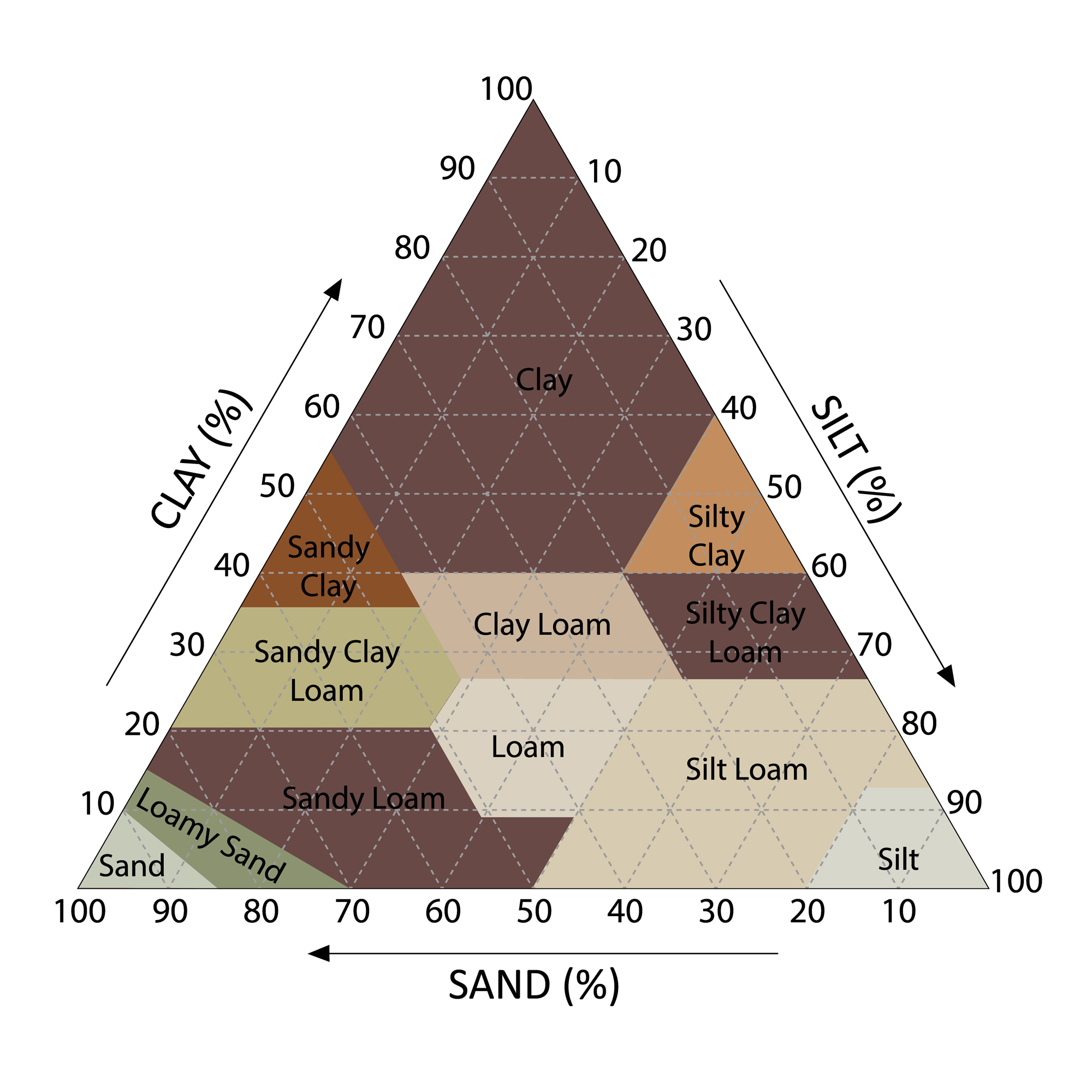 Soil Texture classification - FAQ page